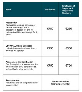 Fees table for Key Account manager Diploma