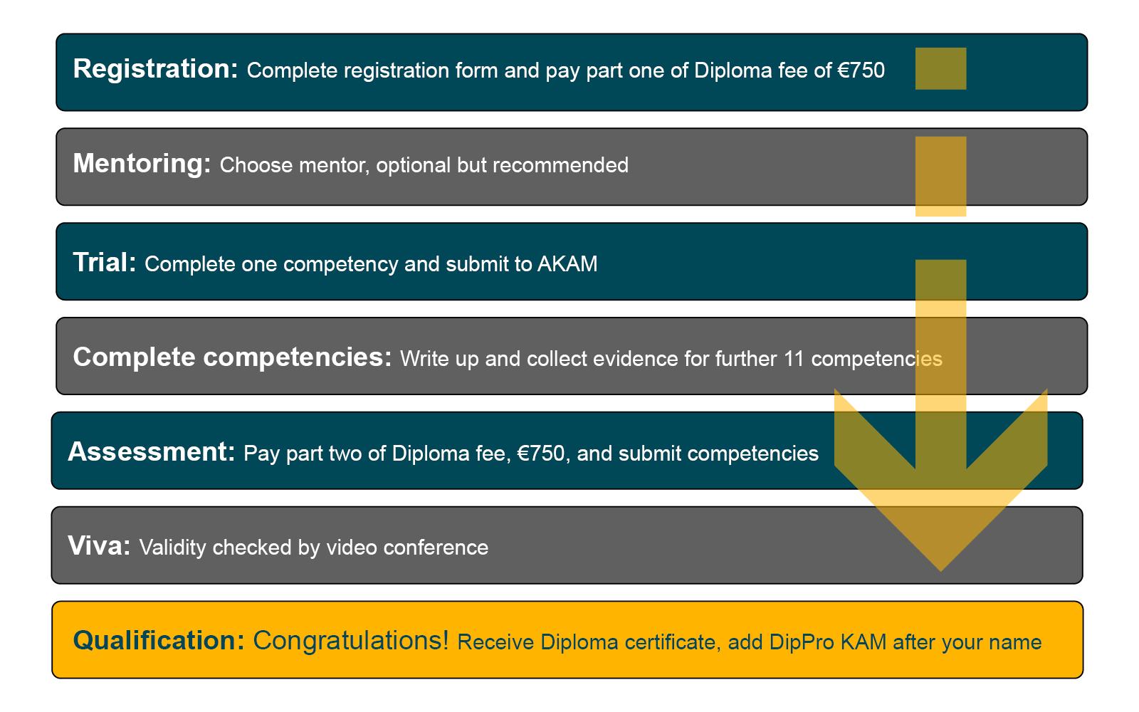 AKAM Diploma process